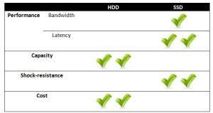 Advantages and Disadvantages of HDD versus SSD for CAD Workstations